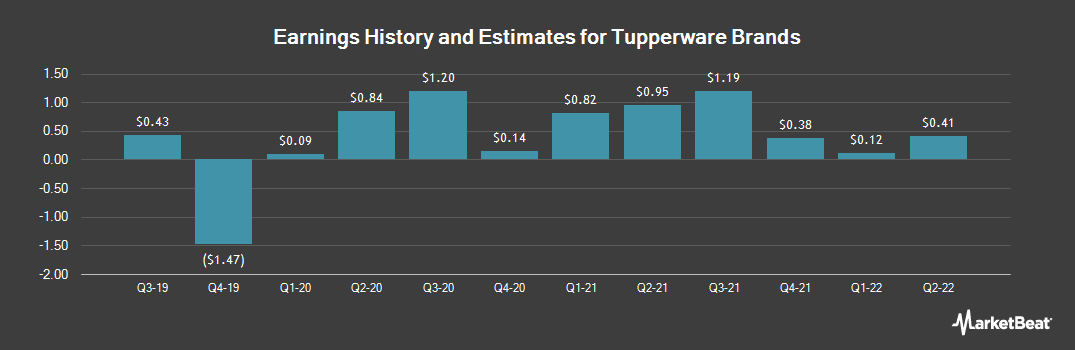 Earnings by Quarter for Tupperware Brands (NYSE:TUP)