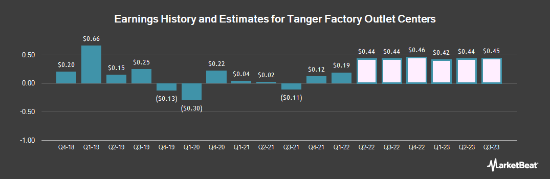 Earnings by Quarter for Tanger Factory Outlet Centers (NYSE:SKT)