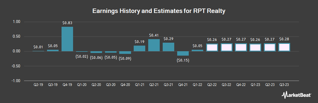 Earnings by Quarter for Ramco-Gershenson Properties Trust (NYSE:RPT)