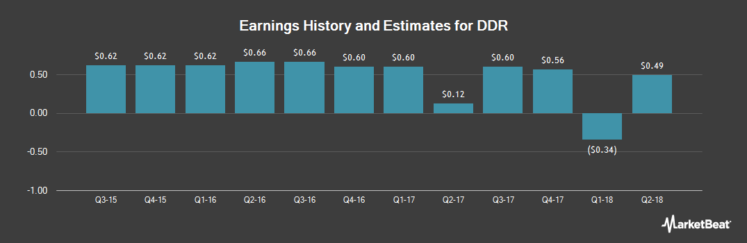 Earnings by Quarter for DDR (NYSE:DDR)