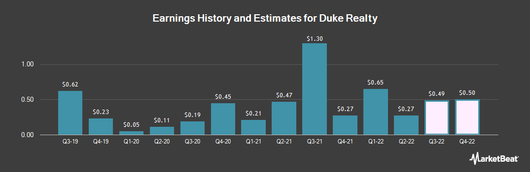 Earnings by Quarter for Duke Realty (NYSE:DRE)