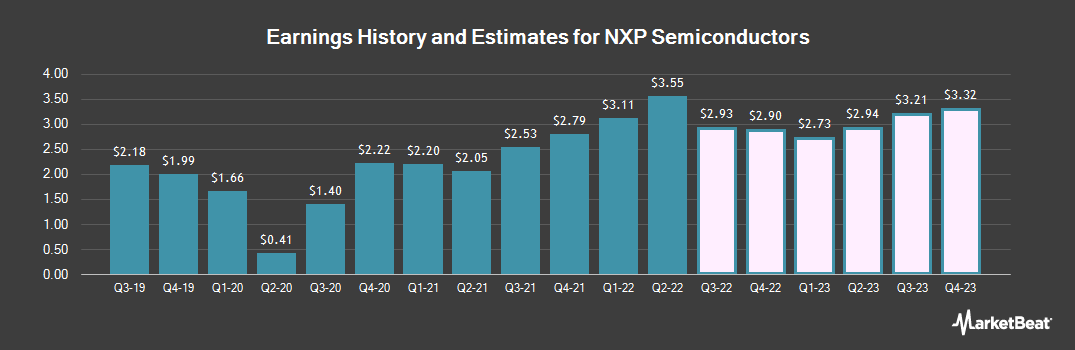Earnings by Quarter for NXP Semiconductors (NASDAQ:NXPI)
