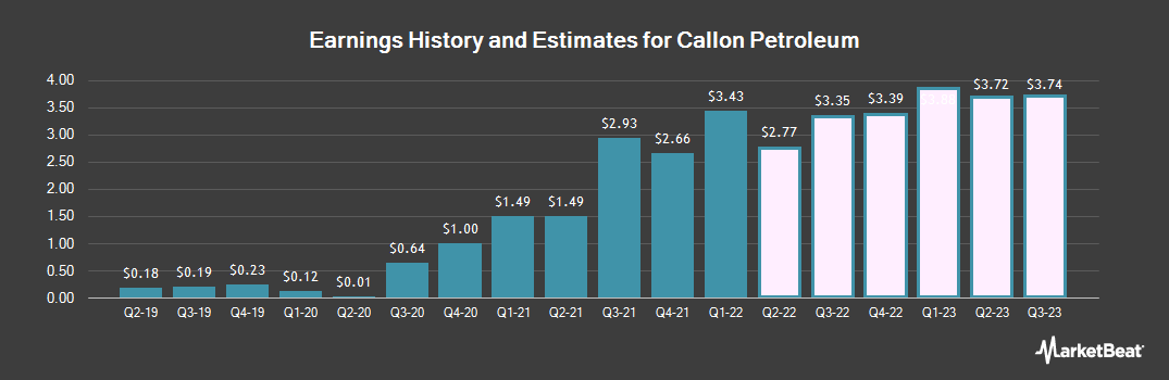 Earnings by Quarter for Callon Petroleum Company (NYSE:CPE)