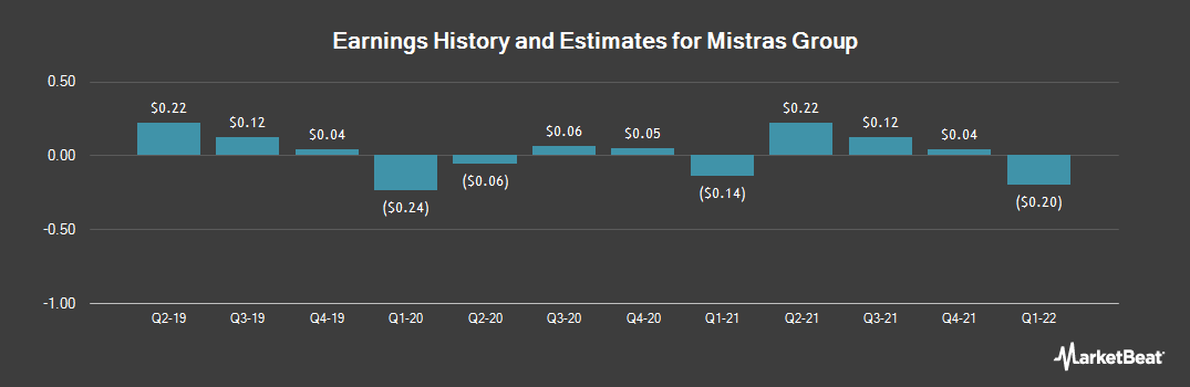 Earnings by Quarter for Mistras Group (NYSE:MG)