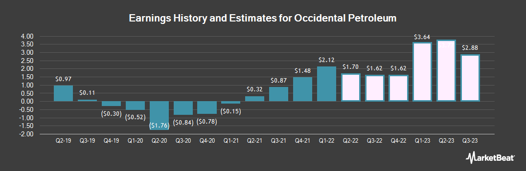 Earnings by Quarter for Occidental Petroleum (NYSE:OXY)