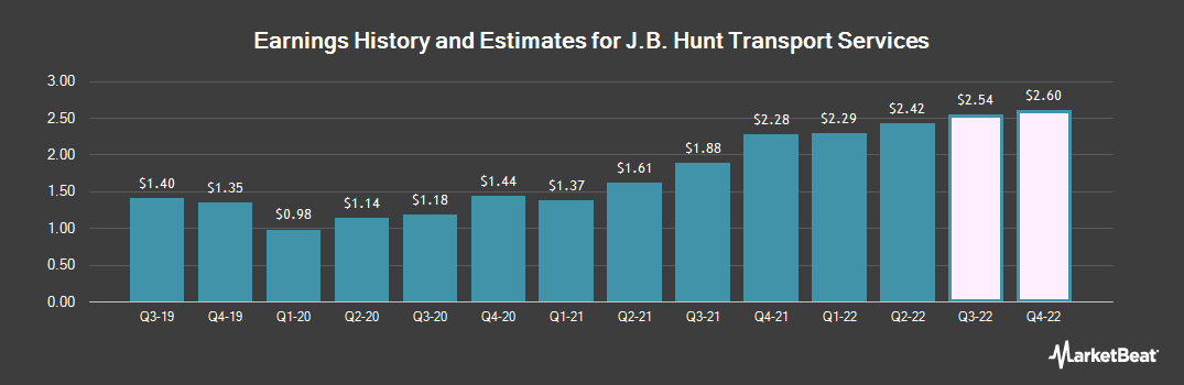 Earnings by Quarter for J. B. Hunt (NASDAQ:JBHT)