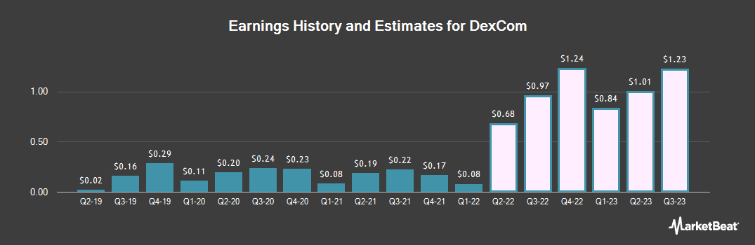 Earnings by Quarter for Dexcom (NASDAQ:DXCM)