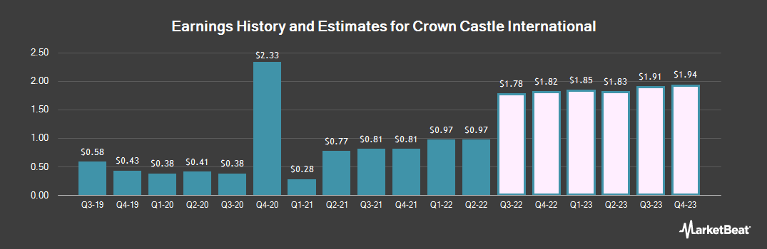 Earnings by Quarter for Crown Castle International (NYSE:CCI)