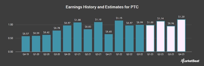 Earnings by Quarter for PTC (NASDAQ:PTC)