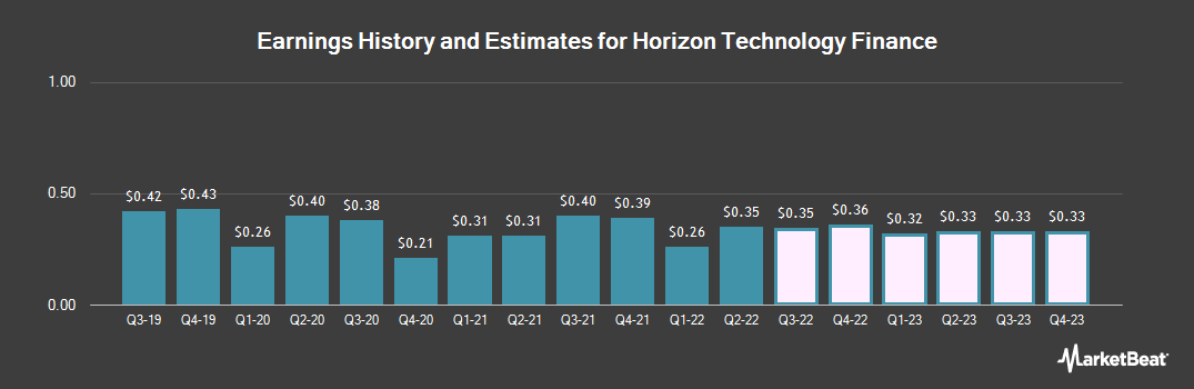Earnings by Quarter for Horizon Technology Finance (NASDAQ:HRZN)