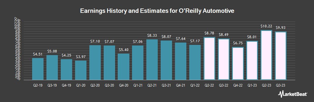 Earnings by Quarter for O'Reilly Automotive (NASDAQ:ORLY)