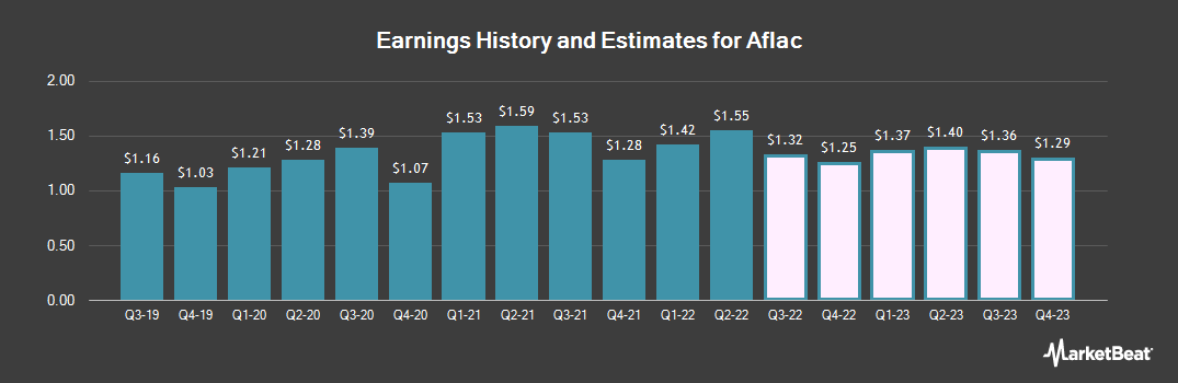 Earnings by Quarter for Aflac (NYSE:AFL)