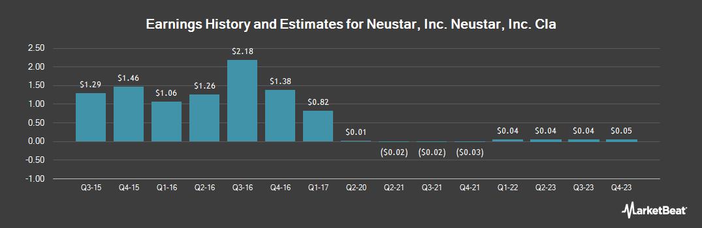 Earnings by Quarter for Neustar (NYSE:NSR)