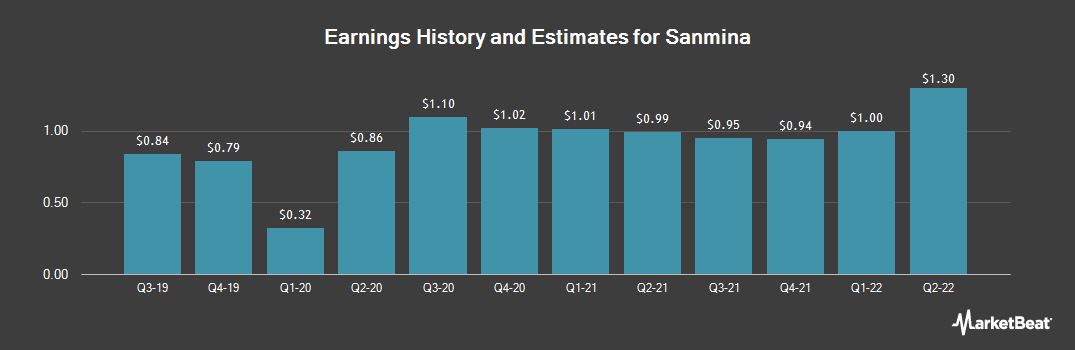 Earnings by Quarter for Sanmina (NASDAQ:SANM)