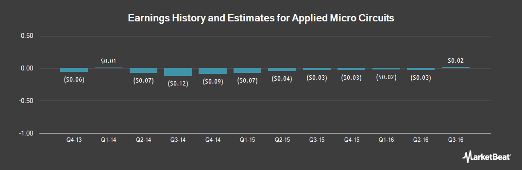 Earnings by Quarter for Applied Micro Circuits (NASDAQ:AMCC)