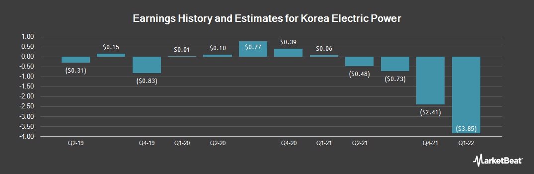 Earnings by Quarter for Korea Electric Power (NYSE:KEP)