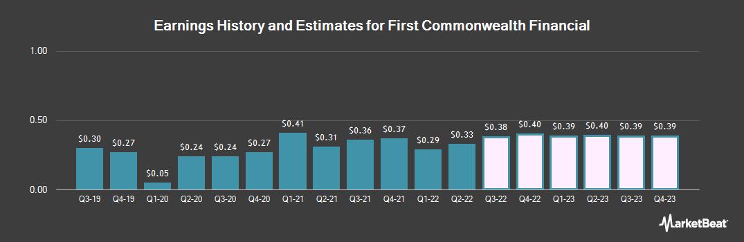 Earnings by Quarter for First Commonwealth Financial (NYSE:FCF)