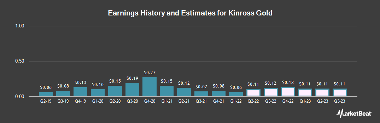 Earnings by Quarter for Kinross Gold (NYSE:KGC)