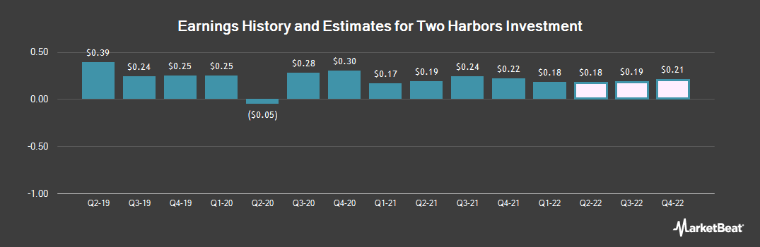 Earnings by Quarter for Two Harbors Investments Corp (NYSE:TWO)