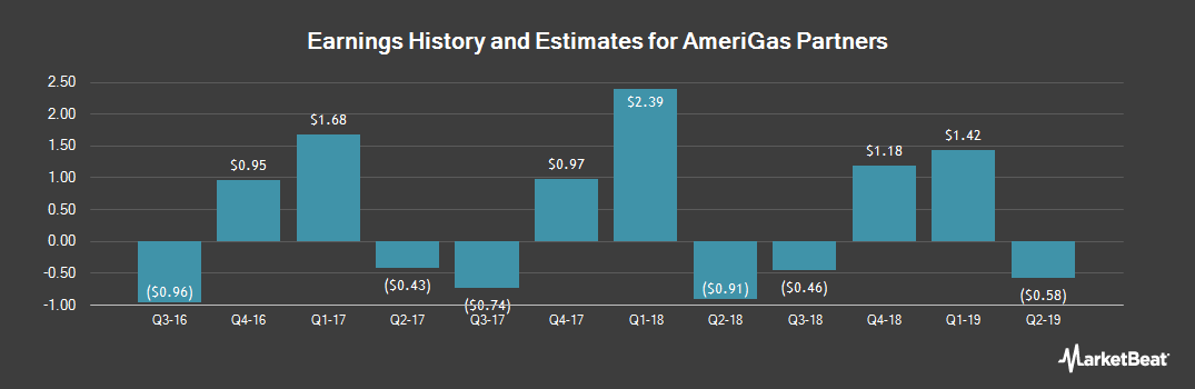 Earnings by Quarter for AmeriGas Partners (NYSE:APU)