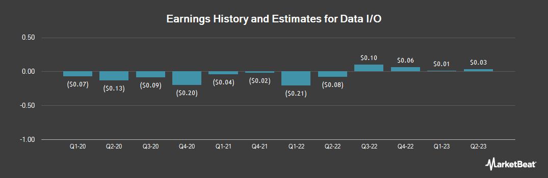 Earnings by Quarter for Data I/O (NASDAQ:DAIO)