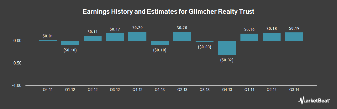 Earnings by Quarter for Glimcher Realty Trust (NYSE:GRT)
