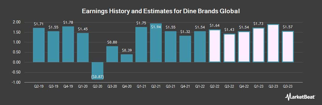 Earnings by Quarter for Dine Brands Global (NYSE:DIN)