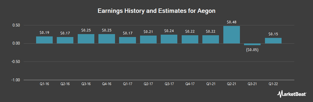 Earnings by Quarter for AEGON (NYSE:AEG)