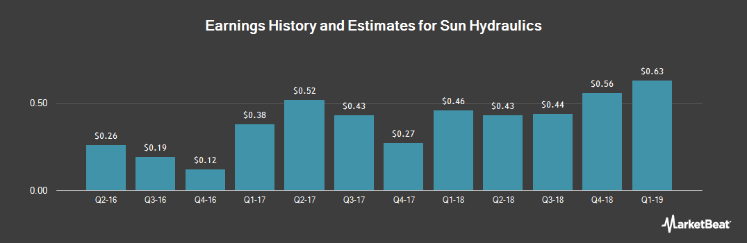 Earnings by Quarter for Sun Hydraulics (NASDAQ:SNHY)