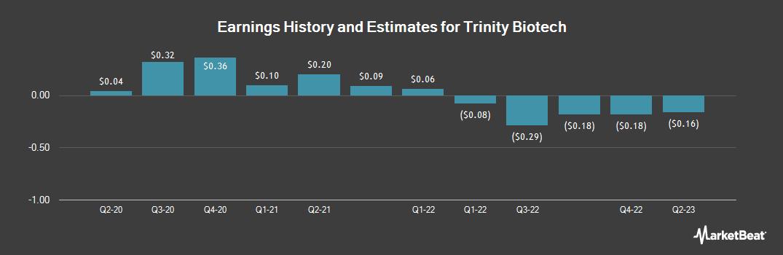 Earnings by Quarter for Trinity Biotech (NASDAQ:TRIB)