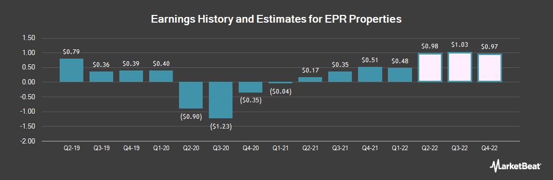 Earnings by Quarter for EPR Properties (NYSE:EPR)