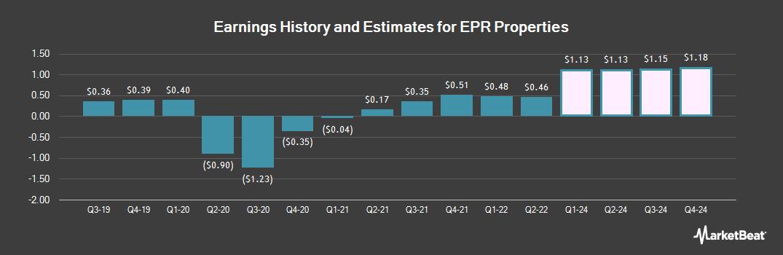 Earnings by Quarter for EPR Properties (NYSE:EPR)