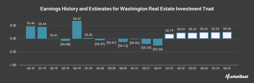 Earnings by Quarter for Washington Real Estate Investment Trust (NYSE:WRE)