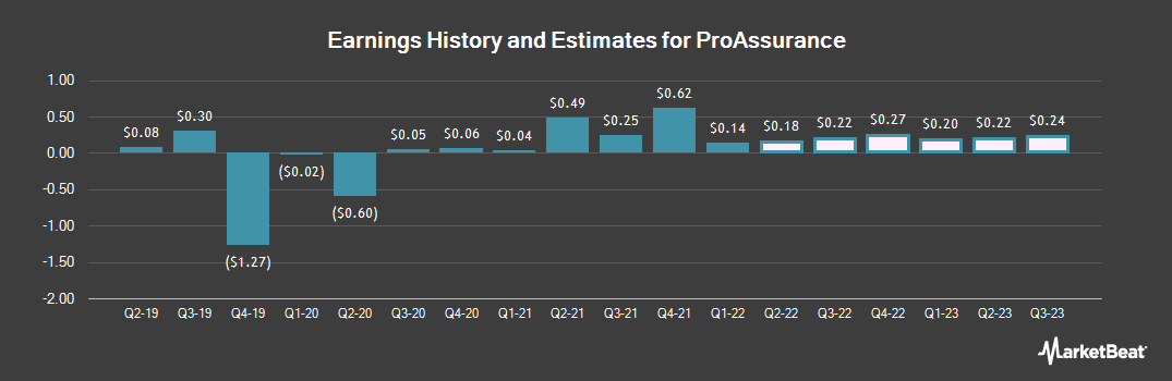 Earnings by Quarter for ProAssurance (NYSE:PRA)