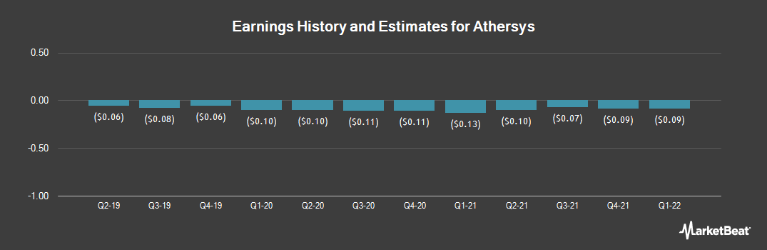 Earnings by Quarter for Athersys (NASDAQ:ATHX)