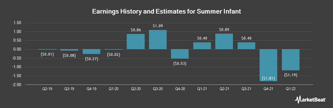 Earnings by Quarter for Summer Infant (NASDAQ:SUMR)