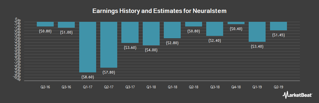 Earnings by Quarter for Neuralstem (NASDAQ:CUR)