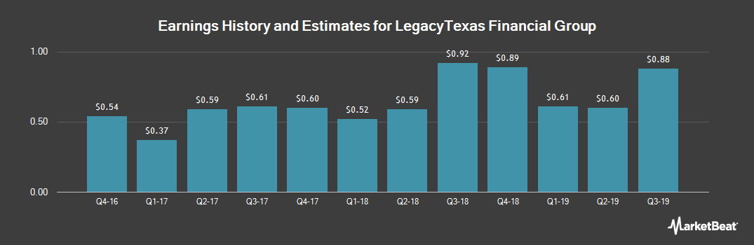Earnings by Quarter for LegacyTexas Financial Group (NASDAQ:LTXB)