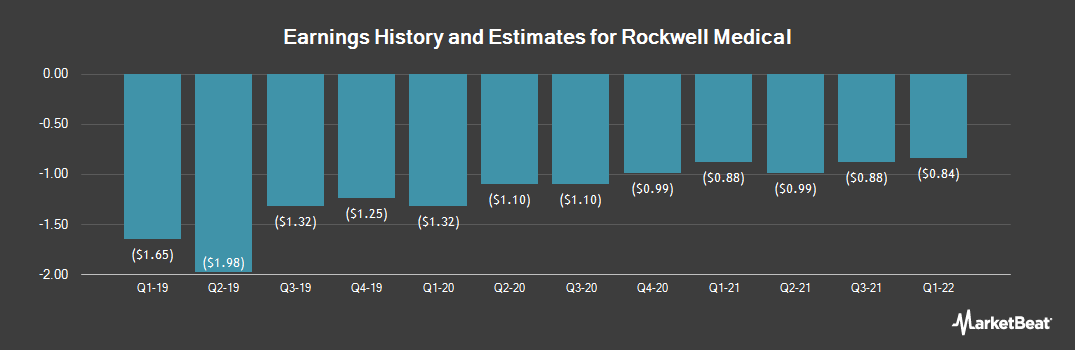 Earnings by Quarter for Rockwell Medical (NASDAQ:RMTI)