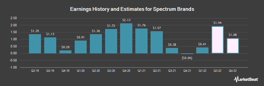 Earnings by Quarter for Spectrum Brands (NYSE:SPB)