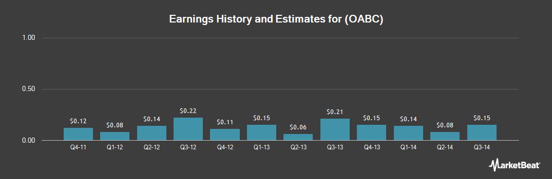 Earnings by Quarter for OmniAmerican Bancorp (NASDAQ:OABC)