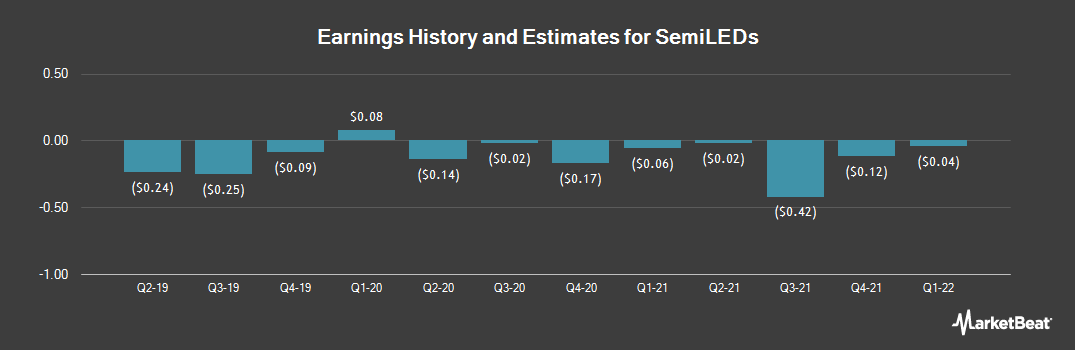 Earnings by Quarter for SemiLEDs (NASDAQ:LEDS)