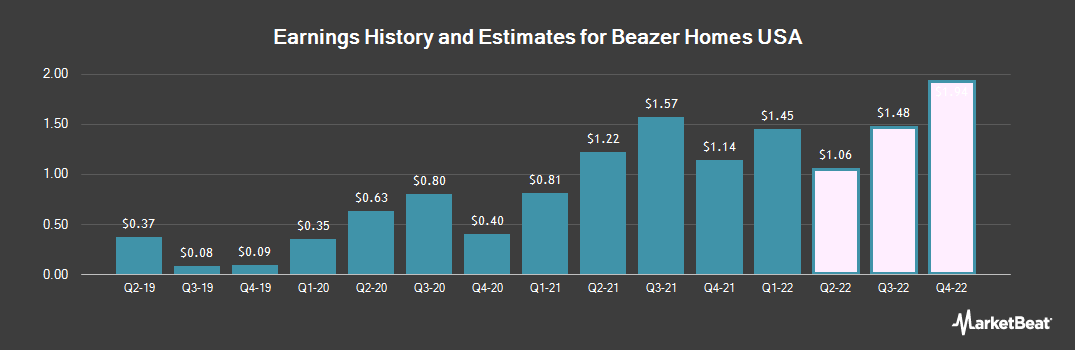 Earnings by Quarter for Beazer Homes USA (NYSE:BZH)