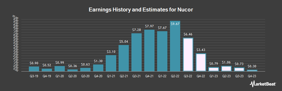 Earnings by Quarter for Nucor (NYSE:NUE)