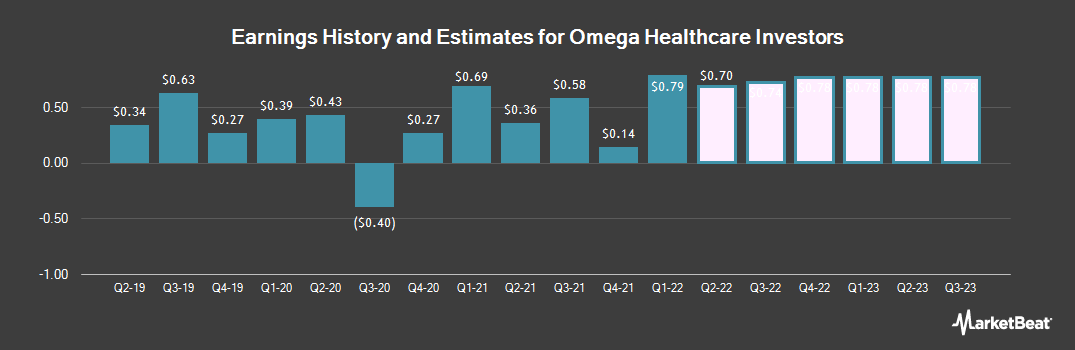 Earnings by Quarter for Omega Healthcare (NYSE:OHI)