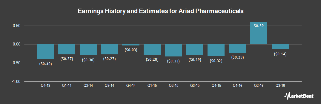 Earnings by Quarter for Ariad Pharmaceuticals (NASDAQ:ARIA)