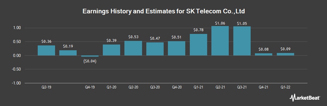 Earnings by Quarter for SK Telecom (NYSE:SKM)
