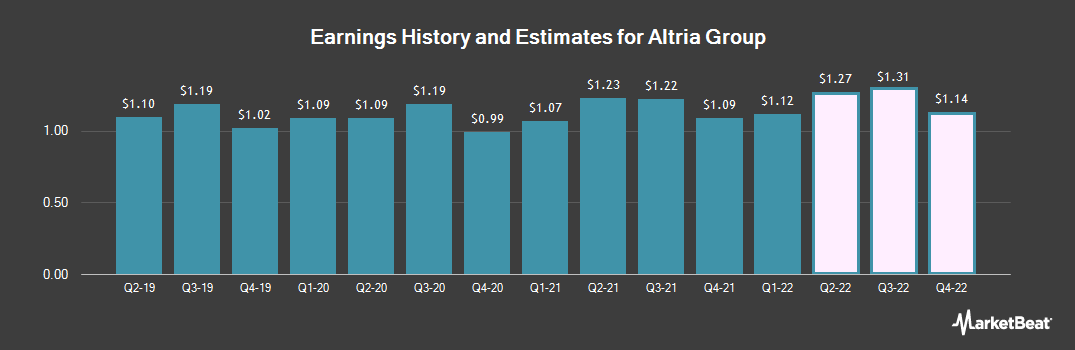 Earnings by Quarter for Altria (NYSE:MO)