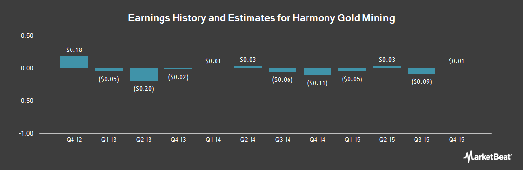 Earnings by Quarter for Harmony Gold (NYSE:HMY)