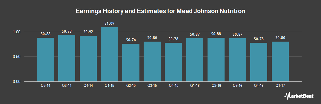 Earnings by Quarter for Mead Johnson Nutrition (NYSE:MJN)